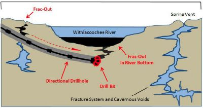Schematic showing cross-section of the proposed HDD crossing of the Withlacoochee River and hypothetical karst features that could result in a hydrofracture (frac-out), significant loss in drilling fluid and potential loss of the borehole. Source: August 2014 report by geologist Robert Brown